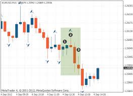 Fractal Stock Charts Fractal Indicator Identifying Market Reversal Points Tradimo