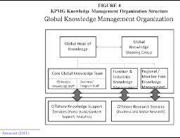 Kpmg Organizational Structure Chart Figure 4 From Kpmg Knowledge Management And The Next Phase