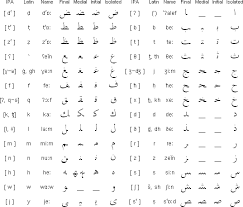 Arabic Letters And Sounds Chart Lebanese Arabic Alphabet And Pronunciation