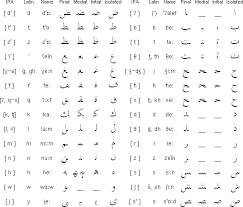Lebanese Arabic Alphabet And Pronunciation