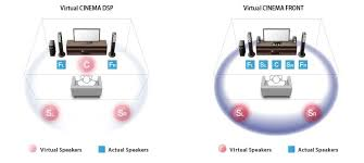 yamaha yht 3920ubl. as an alternate setup configuration, virtual cinema front allows you to install all of the speakers at front and enjoy 5.1-channel surround yamaha yht 3920ubl