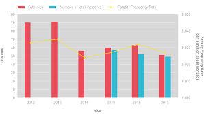 Icmm Benchmarking 2017 Safety Data Progress Of Icmm Members