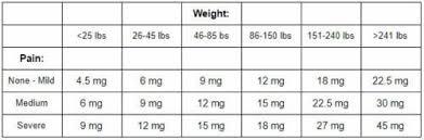 Edible Dosage Chart Whats The Best Cbd Dosage Cbd Origin Medium