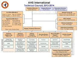 Navair 4 5 Org Chart Ahs Officers Members Guide Omg Pdf Free Download
