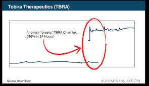Tbra Stock Chart When Charts Go Insane Investing Com