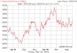 Gold Price Chart Bangalore Todays 24 Carat Gold Coin Rates In India Sbi Andhra Bank
