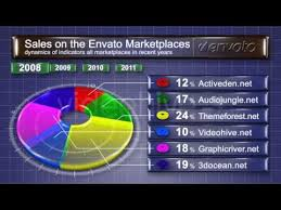 Pie Chart 3d Infographic After Effect Template Video