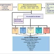 Bcnar Organizational Chart Note Bcnar British Columbia