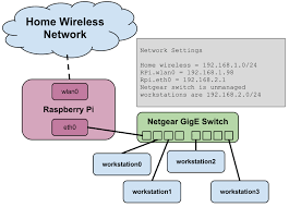 configuring raspberry pi as a wireless to wired ethernet island