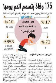 """جريدة الوطن السعودية on Twitter: """"تسمم الدم يقتل 175 شخصا يوميا  #وزارة_الصحة #صحيفة_الوطن https://t.co/JByyri3uiD… """""""