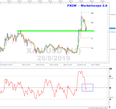 Xauusd Pulls Back To Support On H1 Chart