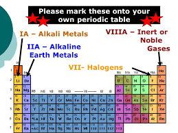 Periodic Table Objectives  5.4Locate metals, nonmetals and ...