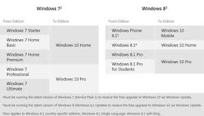 How To Upgrade Windows 8 To Windows 10 Which Version Of Windows 10 Should You Get Pcmag Com