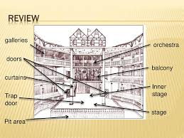 Elizabethan Theatre Stage Design Elizabethan Theatre Understand And Explain What Theatre Was