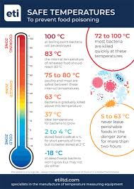 Thermometer Temperature Chart Catering Thermometers Guide Choosing The Right Catering