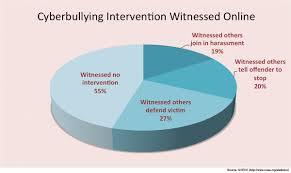 Cyberbullying Chart Web Stetson Today