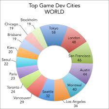 Beat Chart Game Design Top Cities For Video Game Development Jobs