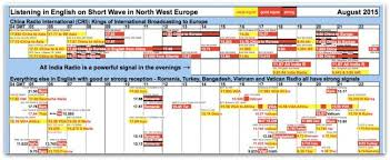 Freq Chart Alexs Updated Frequency Charts The Swling Post