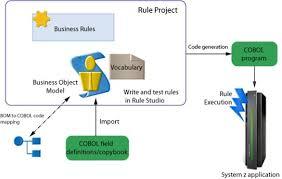 cobol assignment help cobol homework help cobol programming language cobol programming language