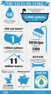 The Facts On Leaks Chart Water Saving Tips Save Water