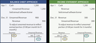 balance sheet vs income statement the adjusting process and related entries principlesofaccounting com