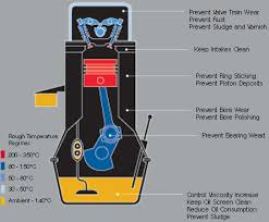 wp automotive why synthetic engine oil the benefits of mobil 1 engine diagram what does engine oil really do