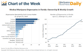 Chart Florida Medical Cannabis Market Surges Ahead With