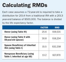 Avoid This Rmd Tax Trap