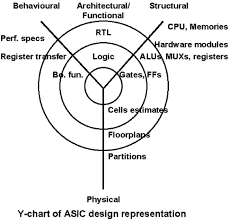 Y Chart In Vlsi Design Circuit And System Representations