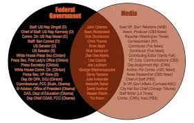 direct and representative democracy venn diagram pictures of representative democracy diagram kidskunst info