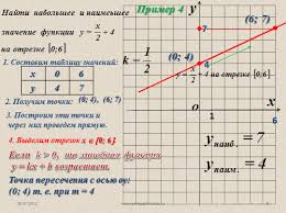 Презентация Линейная функция и ее график алгебра класс  0 4 6 7 3 Построим эти точки и через них проведем прямую 4 0 4 4 Выделим отрезок х 0 6 6 7 Если k > 0 то линейная функция