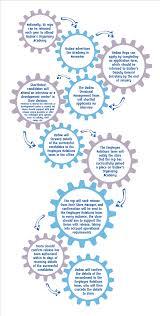 usdaw representatives our tesco academy 1 selection process for web