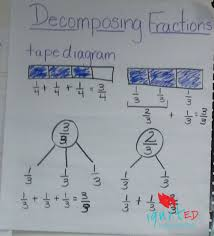 Decomposing Numbers Anchor Chart Decomposing Fractions An Alternative For Struggling
