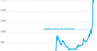 Bitcoin Price Today Inr Bitcoin People Who Arent Moving To