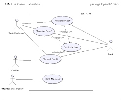 concept  use case modelfigure   atm use case diagram