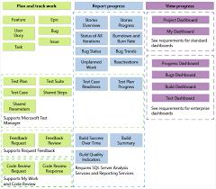 Process Template Customize A Process Template Azure Devops Tfs Microsoft Docs