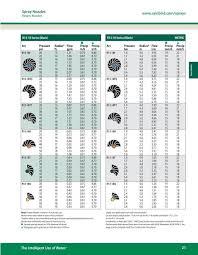 Rotary Nozzle Performance Charts Pdf 95 Kb Rain Bird