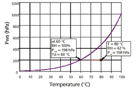 Humidity Expressed As Dewpoint Temperature From Cole Parmer