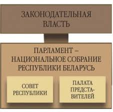 Государственная власть Законодательная власть