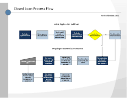 Workflow Closed Loan Sellers Far