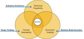 Enterprise Design Thinking Methods For Creating Your Enterprise Iot Strategy Sap Blogs