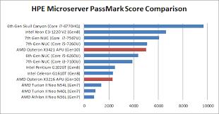 Homeserver Esxi On Hpe Proliant Microserver Gen10 Virten Net