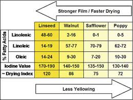 Iodine Value Chart Brush Cleaning Help Needed Page 5 Wetcanvas