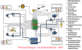 chapter 7 intelligent actuators layout of an electronically controlled braking system source prof von glasner