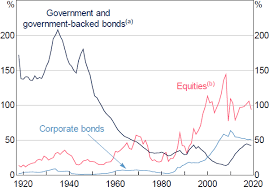 Australian Equity Market Facts 1917 2019 Rdp 2019 04 A