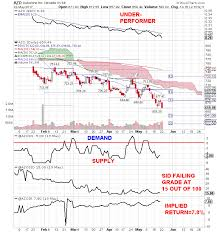 Azo Stock Chart Intuit And Autozone Buy Sell Signals Before Earnings