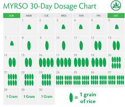 Rick Simpson Oil Dosage Chart Dose Chart Myrso