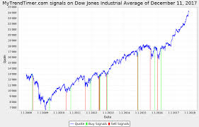 Dow Jones Chart For 2017 And 2018 Mytrendtimer Financial Market Trend Timing Djx_20171211
