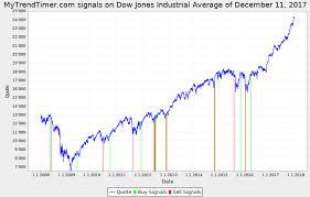 Mytrendtimer Financial Market Trend Timing Djx_20171211