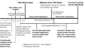 Chart Of Seven Seals Trumpets And Bowls Entering The Apocalypse